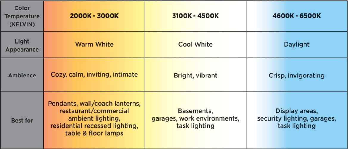 LED color temperature and ambience